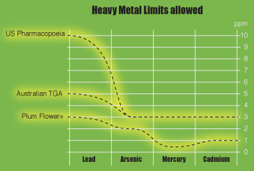 Mayway's Heavy metals testing limits lower than U.S. Pharmacopoeia limits