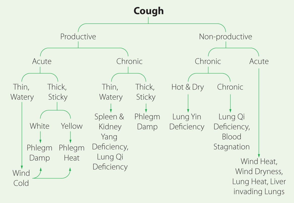 Cough and Lung Qi