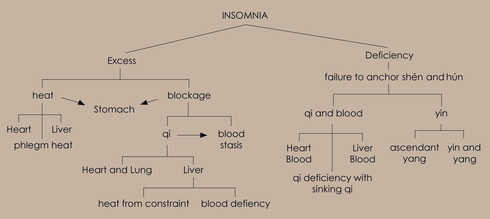 Stabilizing Shen and Hun: Insomnia