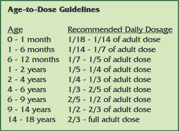 age to dose guidelines