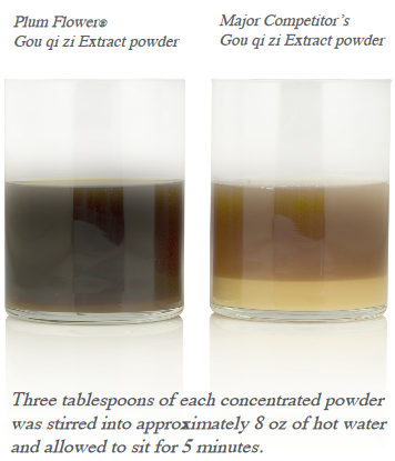 Extract Comparison
