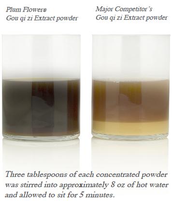 Extract Comparison