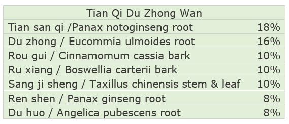 Tian Qi Du Zhong Wan Ingredients