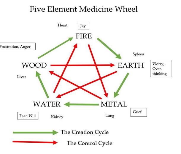 Elements Wheel