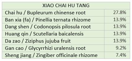 Xiao Chai Hu Tang
