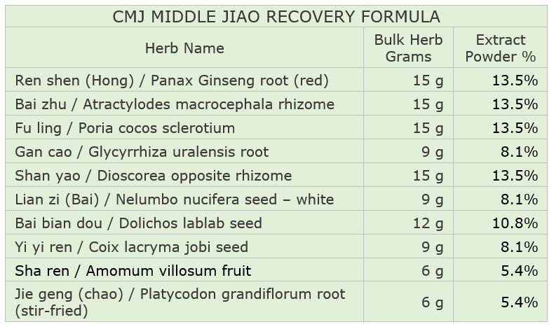 CMJ Middle Jiao Recovery Formula