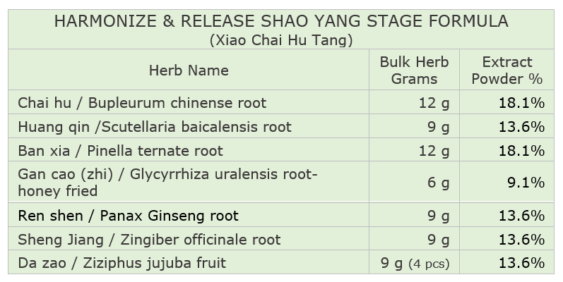 Harmonize and Release Shao Yang Stage Formula