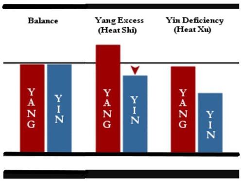 tcm chart