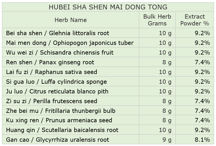 Hubei Recovery Phase