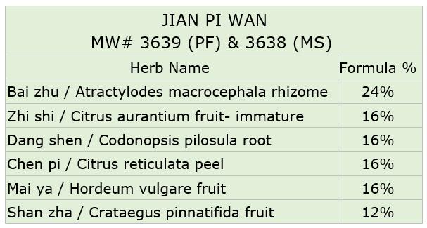 Jian Pi Ingredients