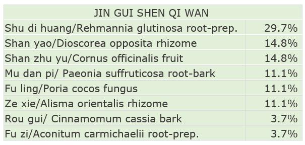 Jin Gui Shen Qi Wan Ingredients
