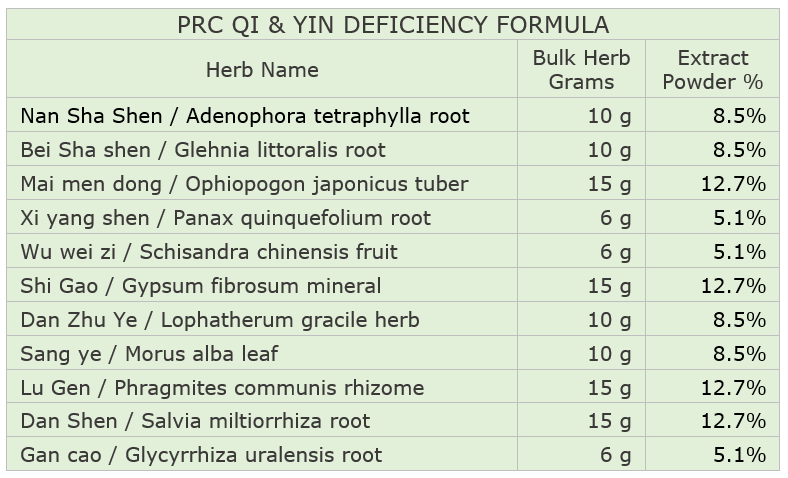 PRC Qi & Yin Deficiency Formula