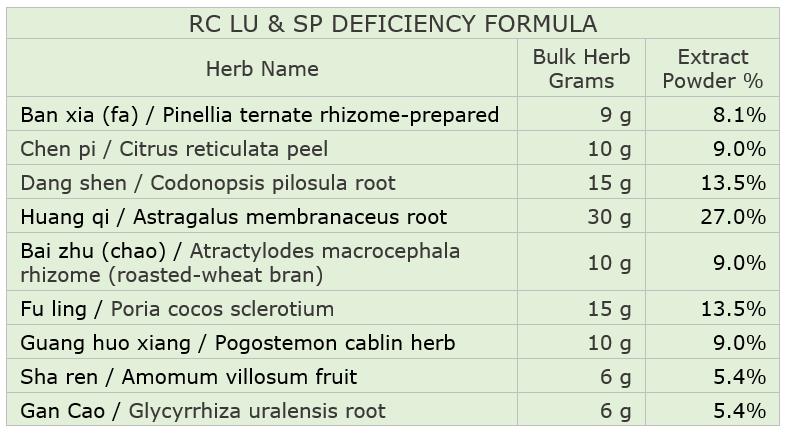 PRC LU & SP Deficiency Formula